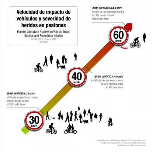 Efectos de la reducción de velocidad en los accidentes