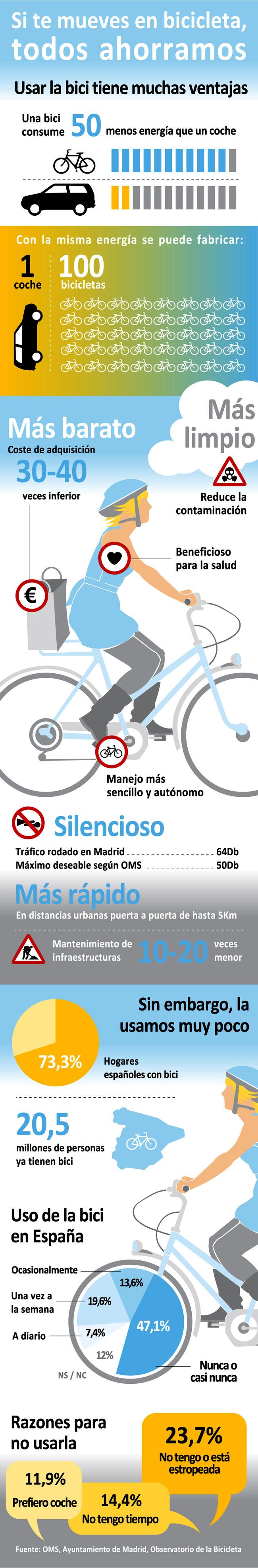 Uso de la bicicleta en España