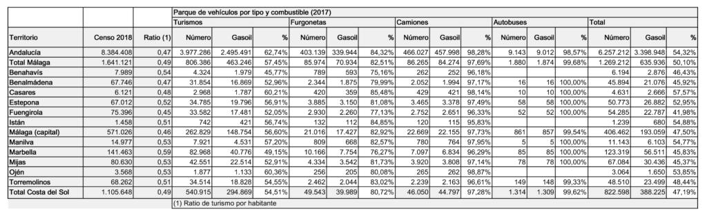 Estadística de vehículos diésel en la Costa del sol